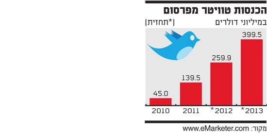 הכנסות טוויטר מפרסום